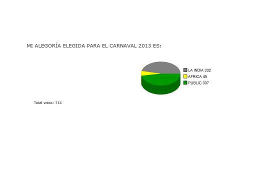 EL CARNAVAL DE PUERTO DEL ROSARIO 2013 LUCIRÁ LA FANTASÍA DE «LA PUBLICIDAD»